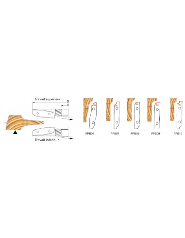 Plaquettes de rechange pour PO plate bande PPB01&02&03&04&05